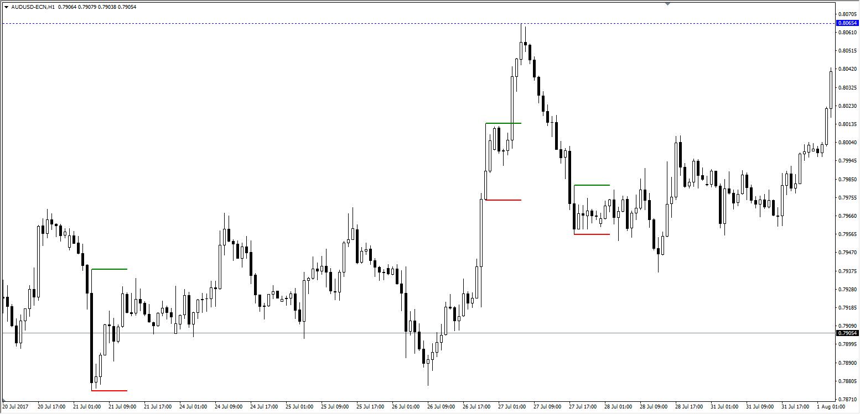Quelle: AUDUSD H1 Chart, Admiral Markets Platform, Juli-August, Nenad Kerkez's Master Candle Indicator