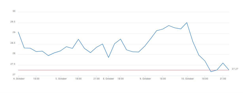 Twitter CFD Graph
