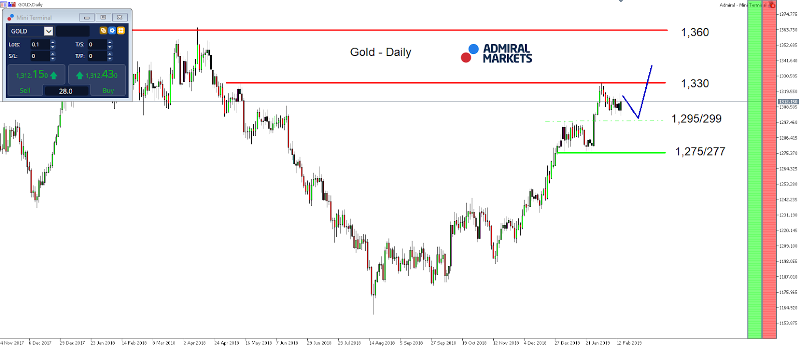 Gold daily chart performance