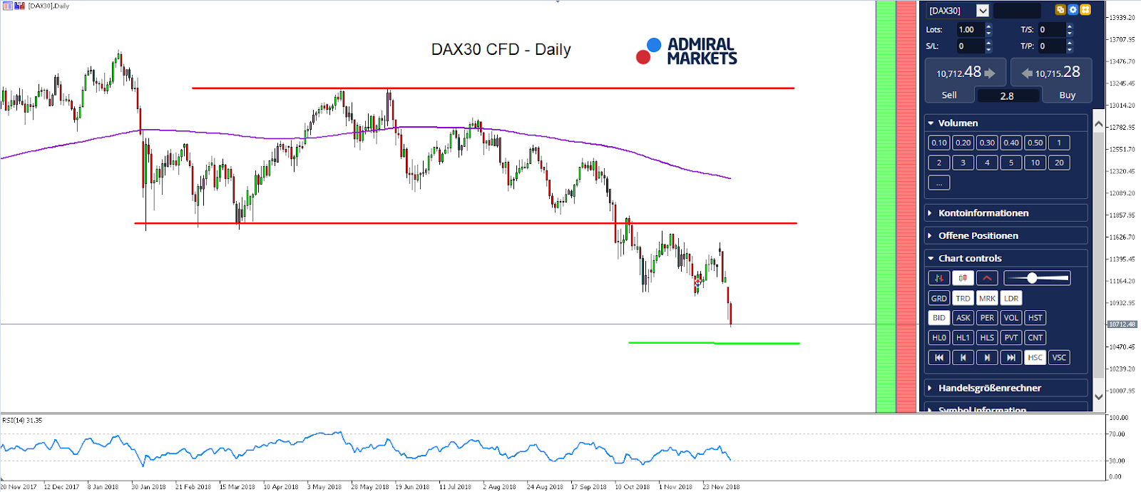 DAX30 -DAILY