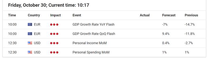 Икономически събития 30 октомври 2020 г.