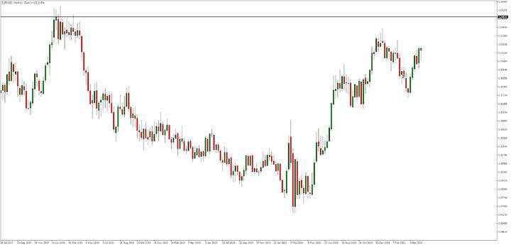 Седмична графика на EUR/USD