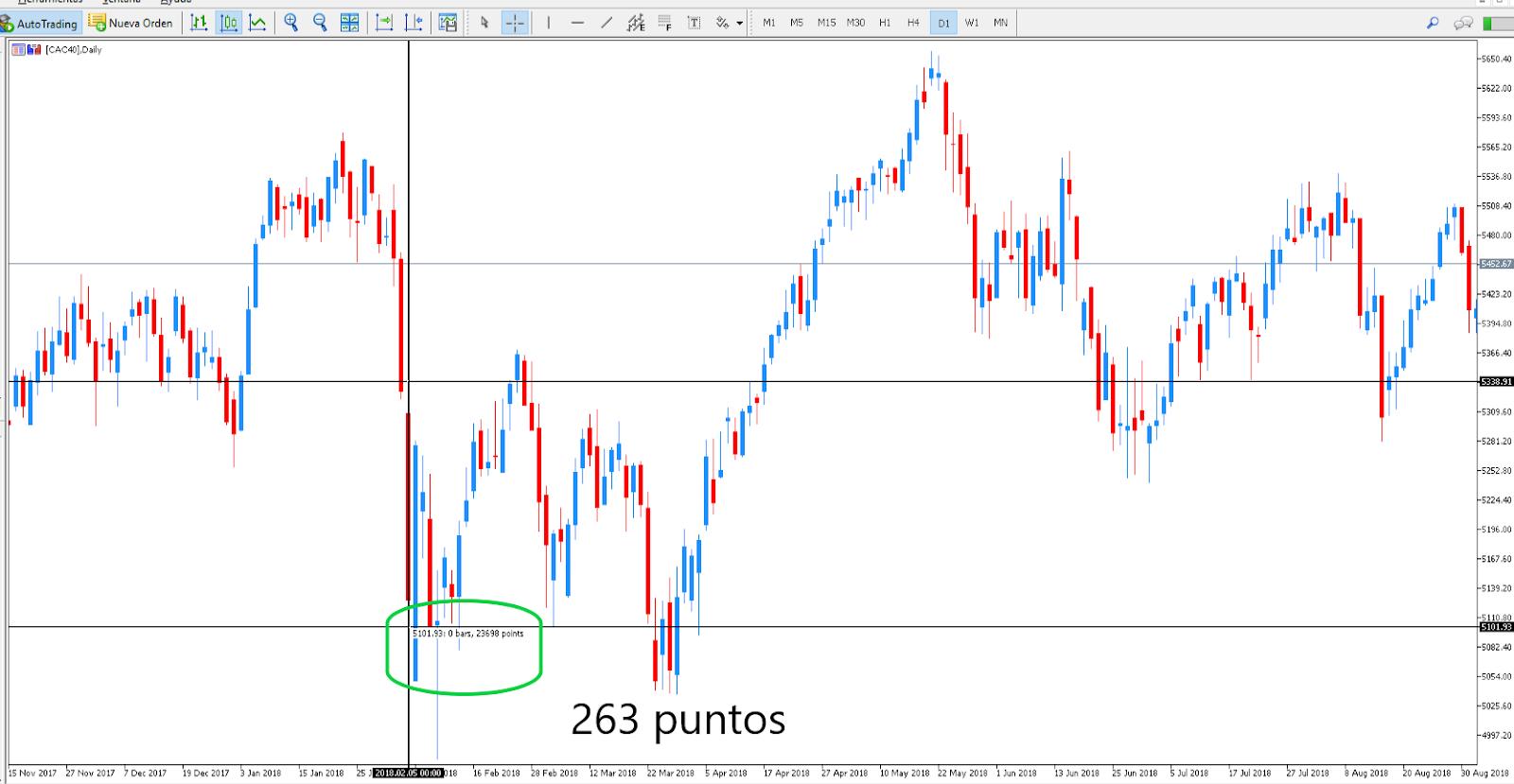 indice bursátil CAC40