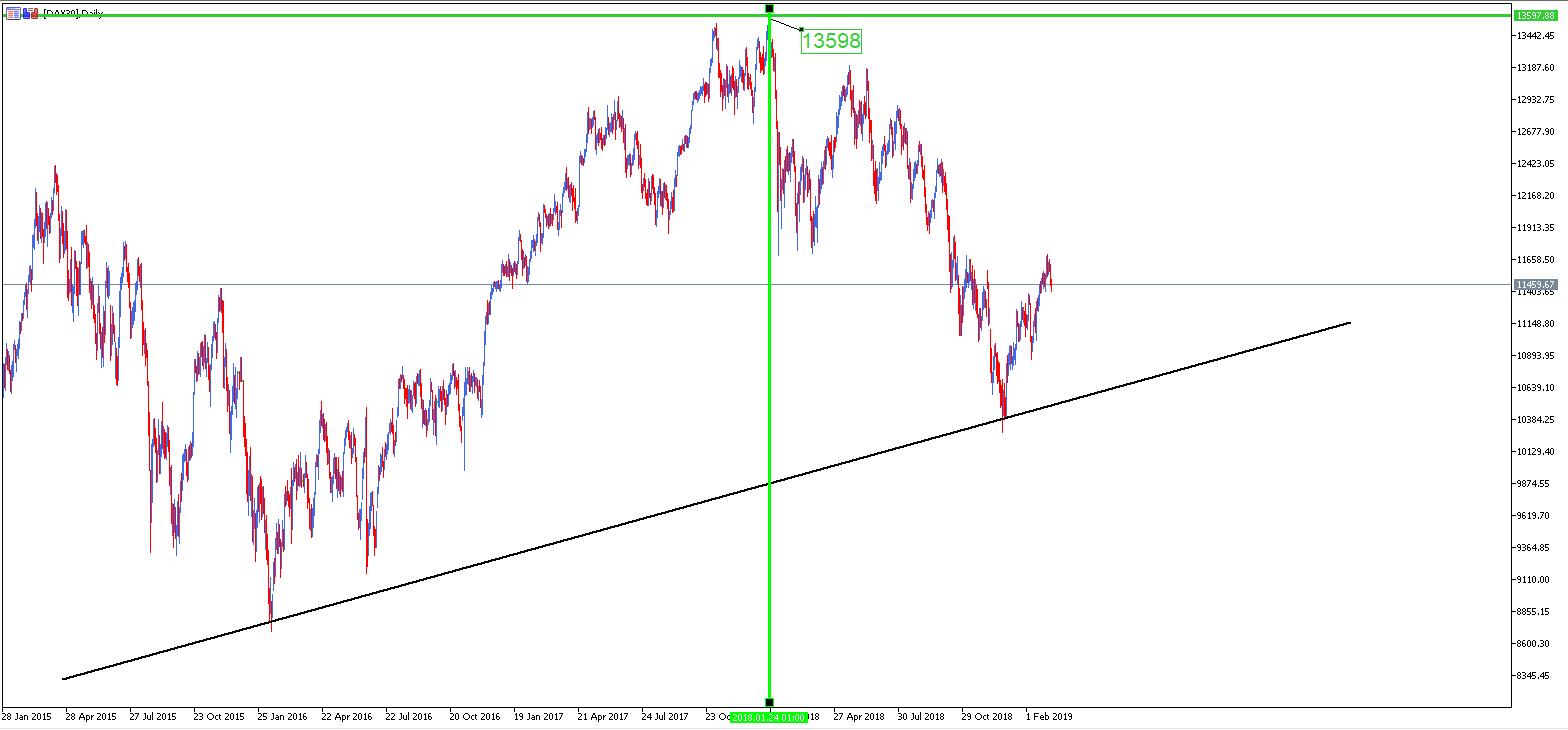 dax 30 - análisis indice bolsa