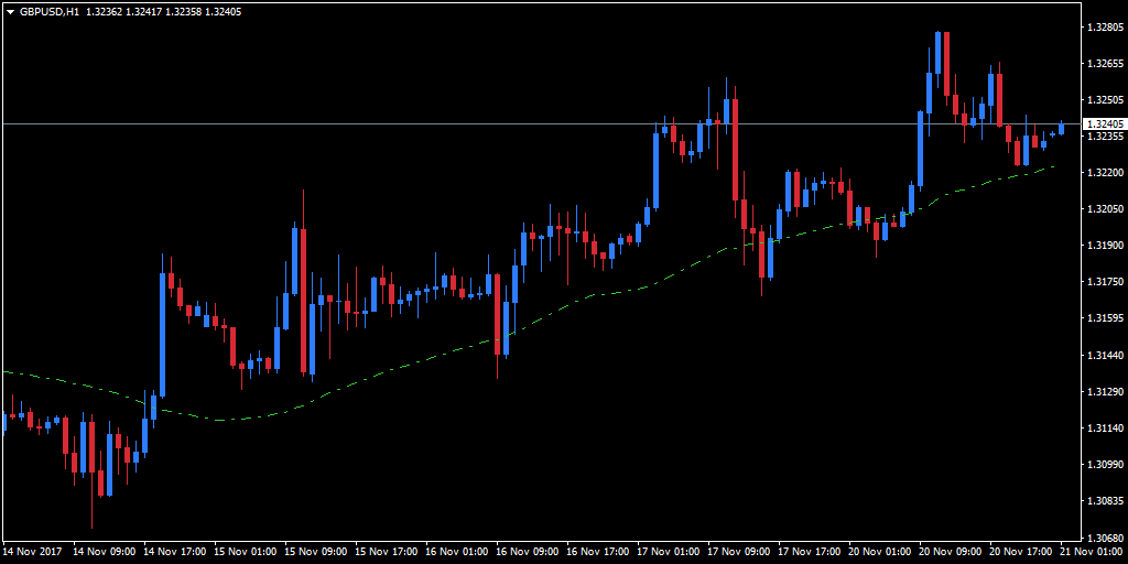 50-period SMA chart indicator to an hourly chart of the GBP/USD
