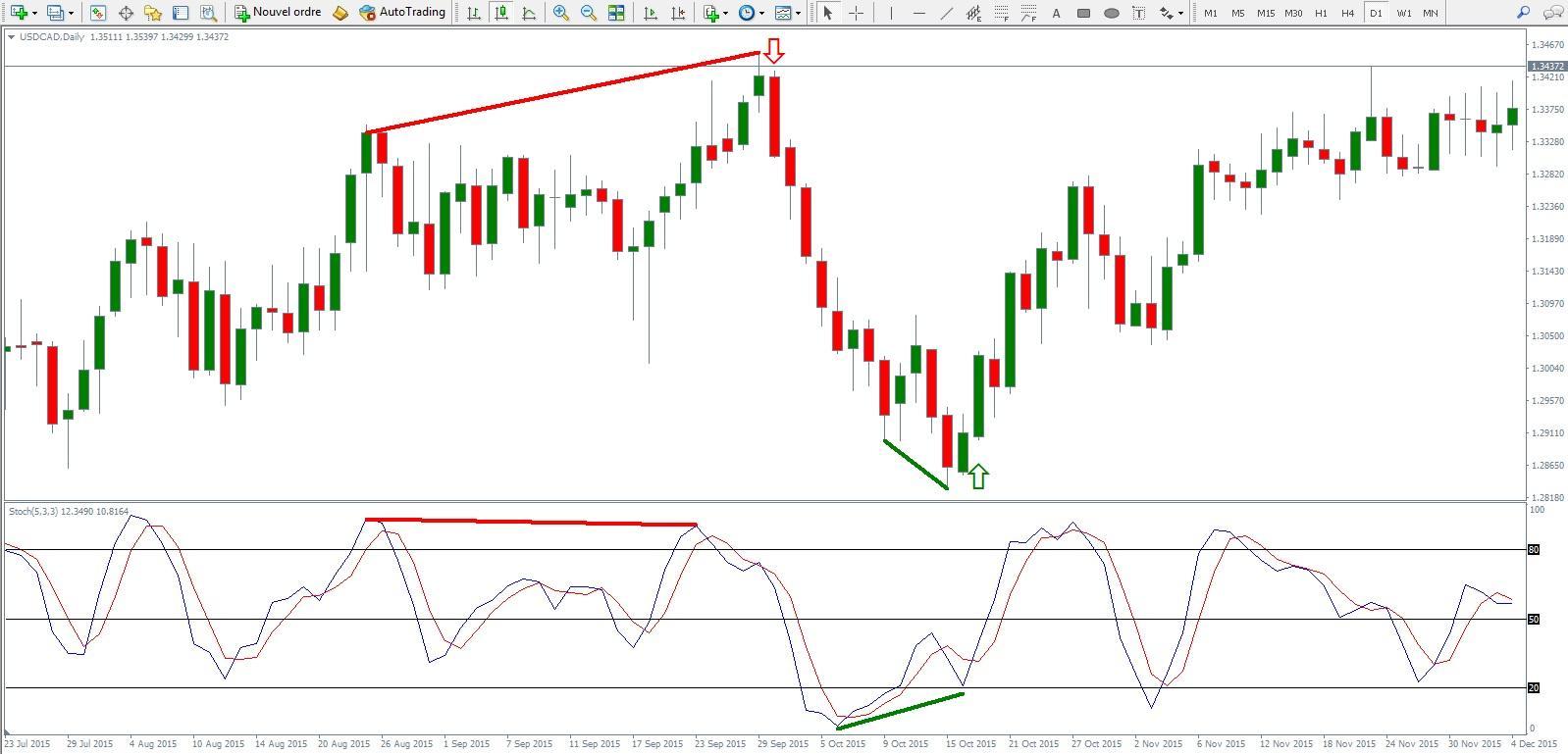 stock market stochastic indicator
