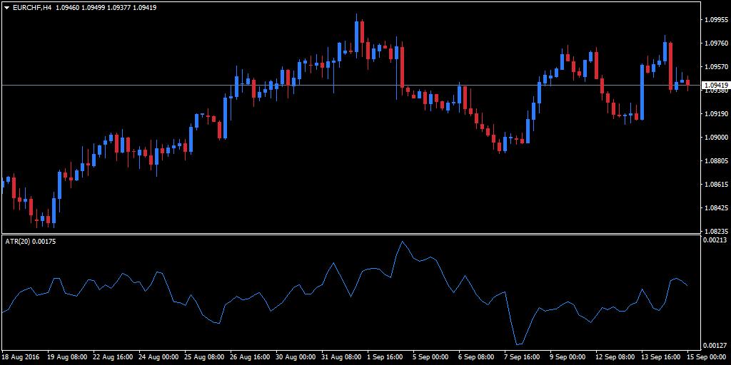 EUR/CHF ATR in MT4