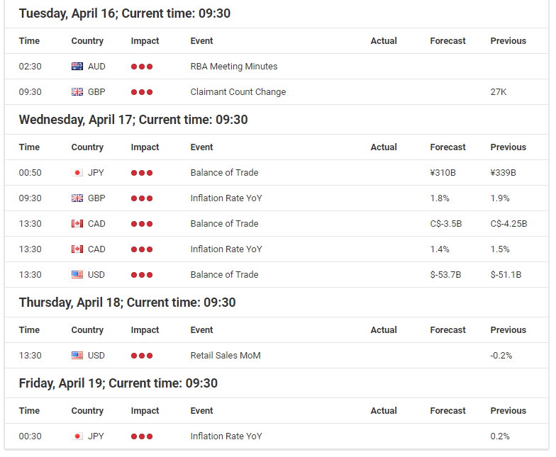 Economic evnts calendar