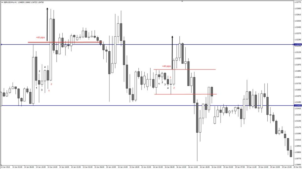 GBP/USD wykres