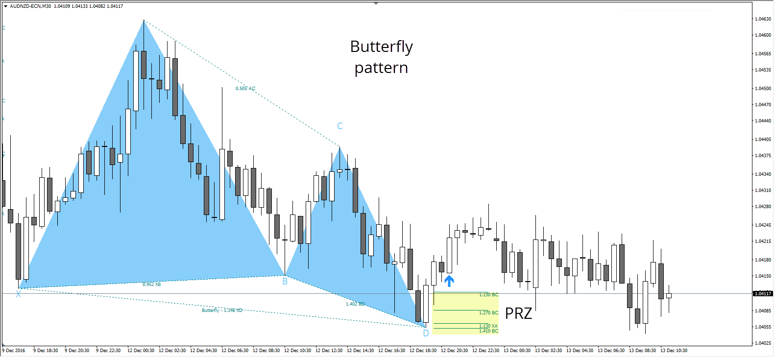 Butterfly Bullish Pattern