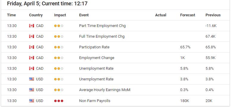 USD/CAD economic events calendar