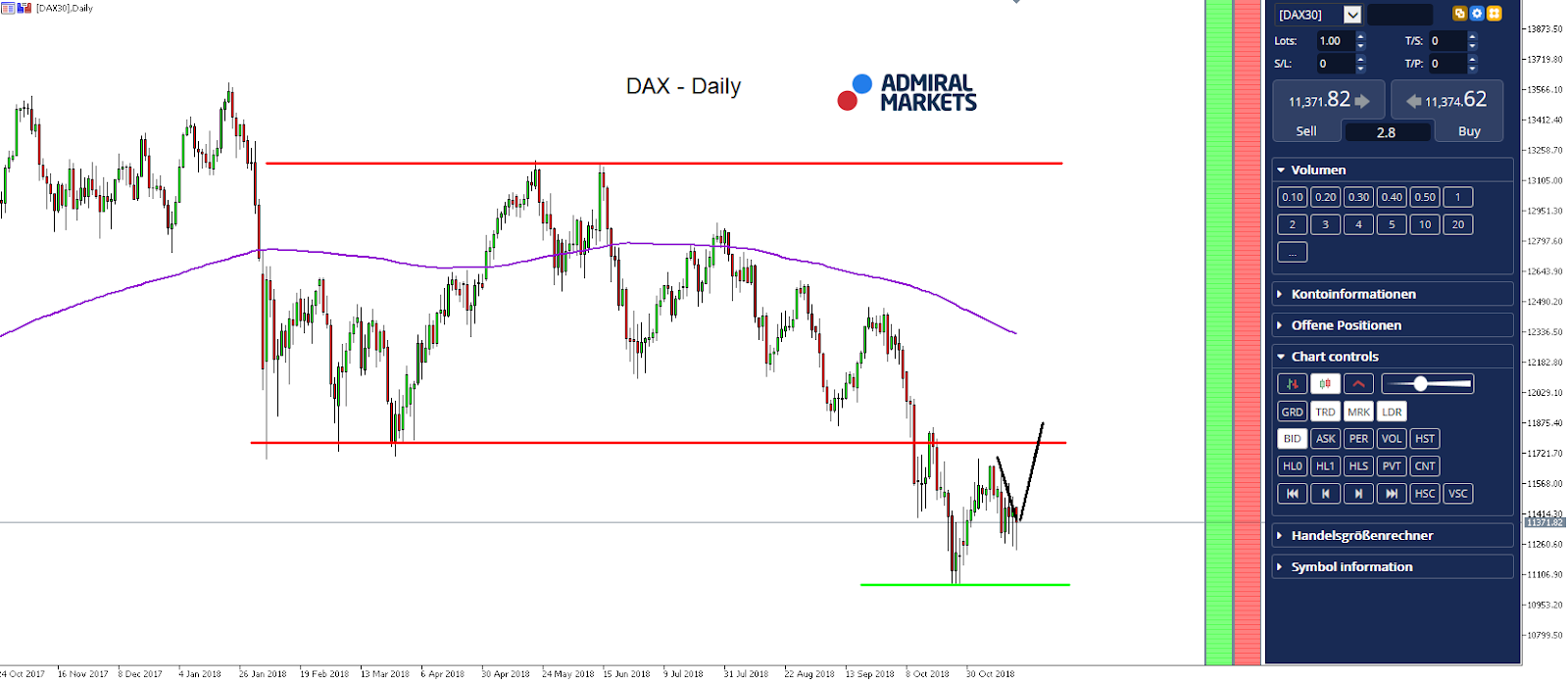 DAX Daily