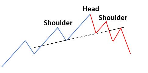 Head-shoulder chart formation