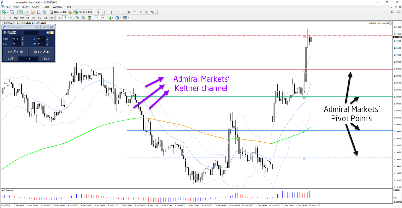 The Benefits of Trading with MetaTrader Supreme Edition - Admiral Markets