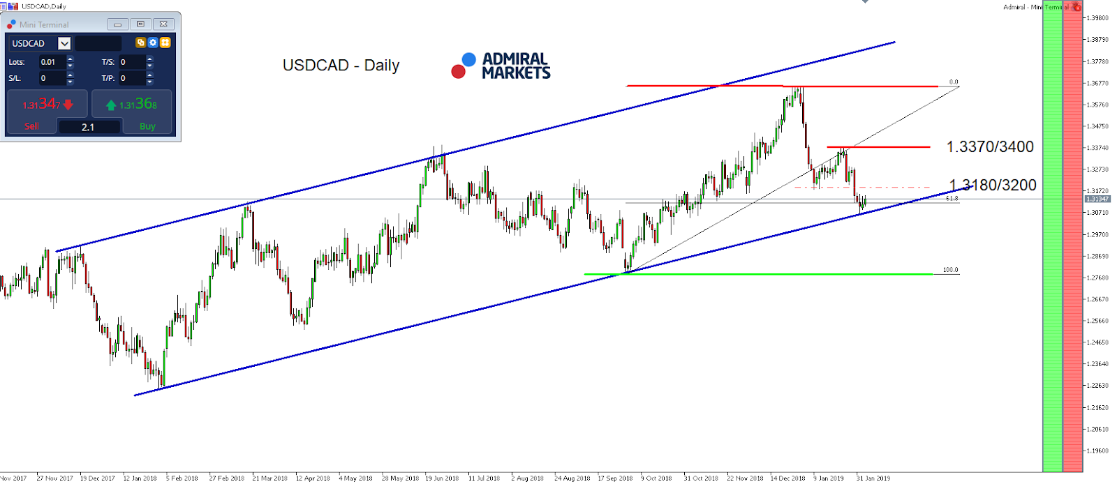 USD/CAD daily chart movement