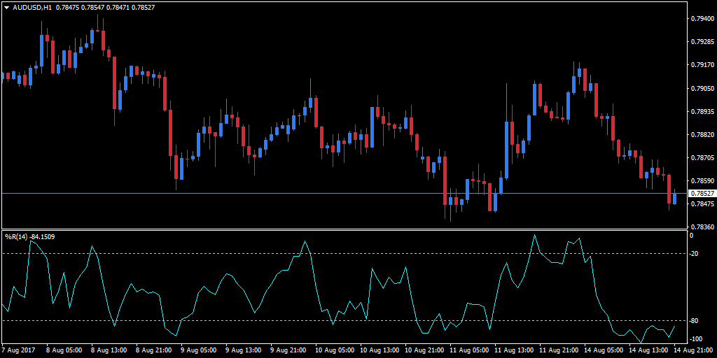 %R added to an hourly AUD/USD chart, using the default period of 14
