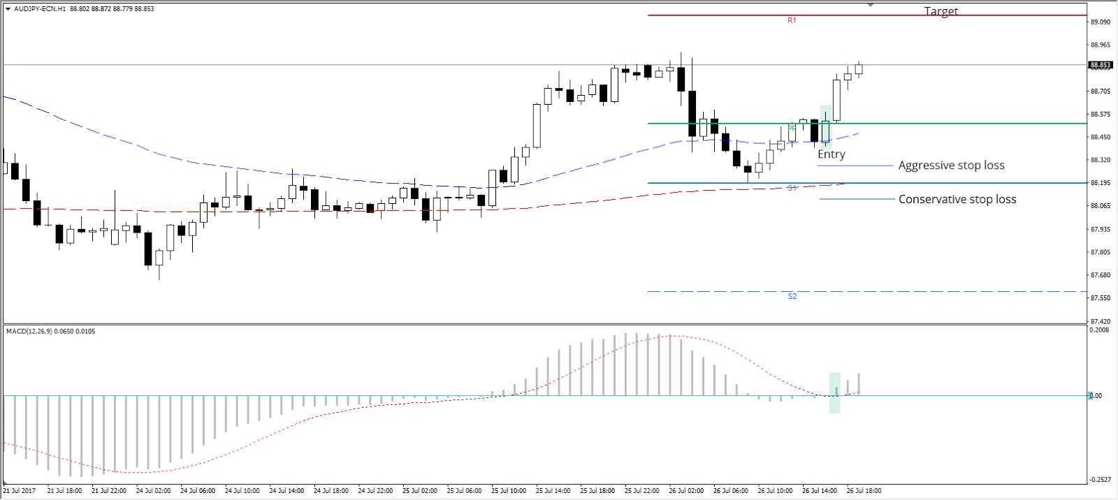 aggressive stop loss AUD/JPY H1 Chart