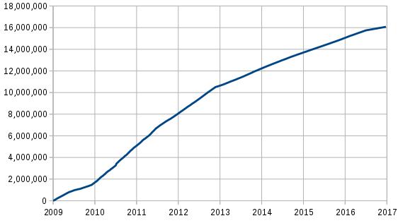 Chartverlauf & Wertenticklung Bitcoins