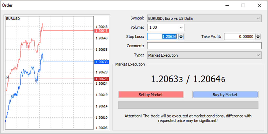 Colocar Stop Loss en MetaTrader