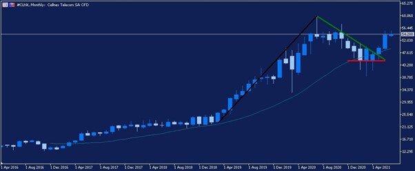 Месечна графика на акциите на Cellnex