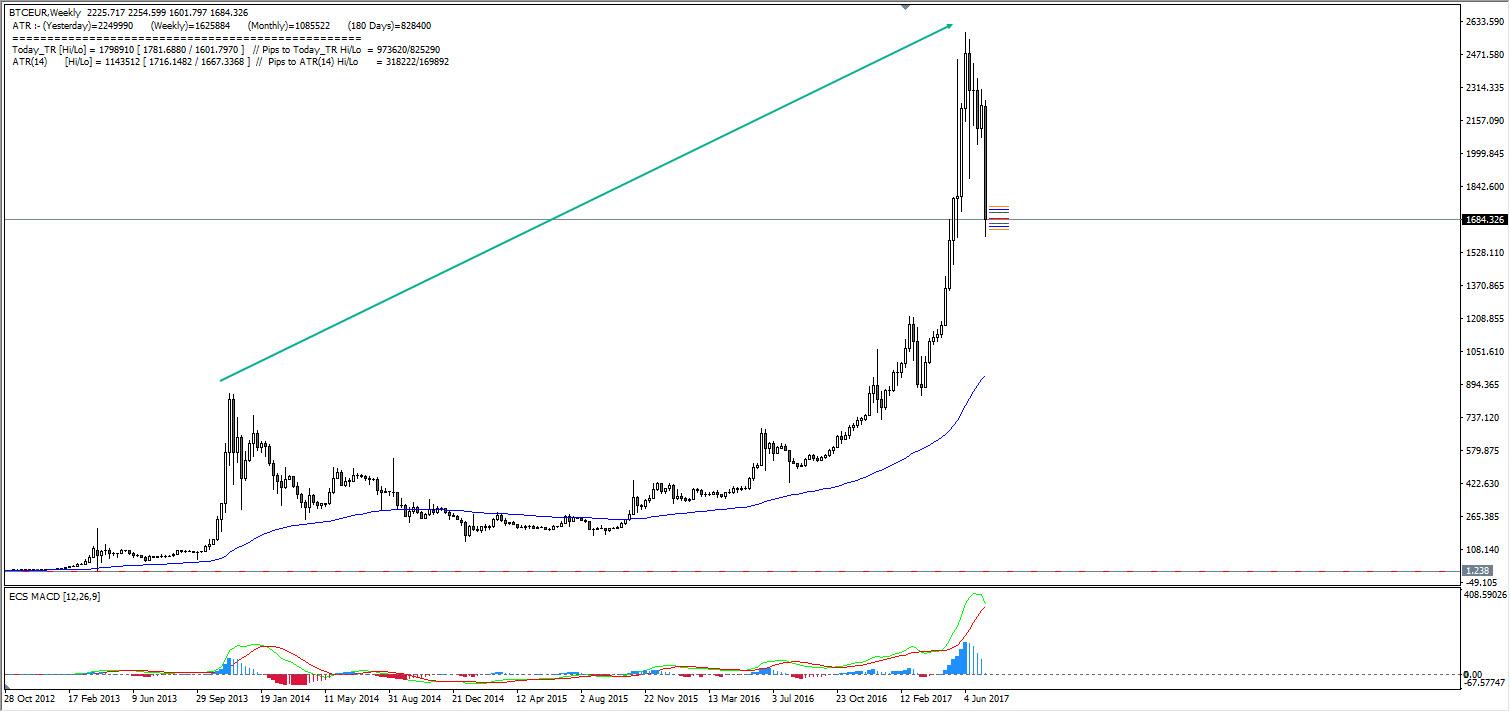 Bitcoin zarabianie - Wykres BTC/EUR, W1