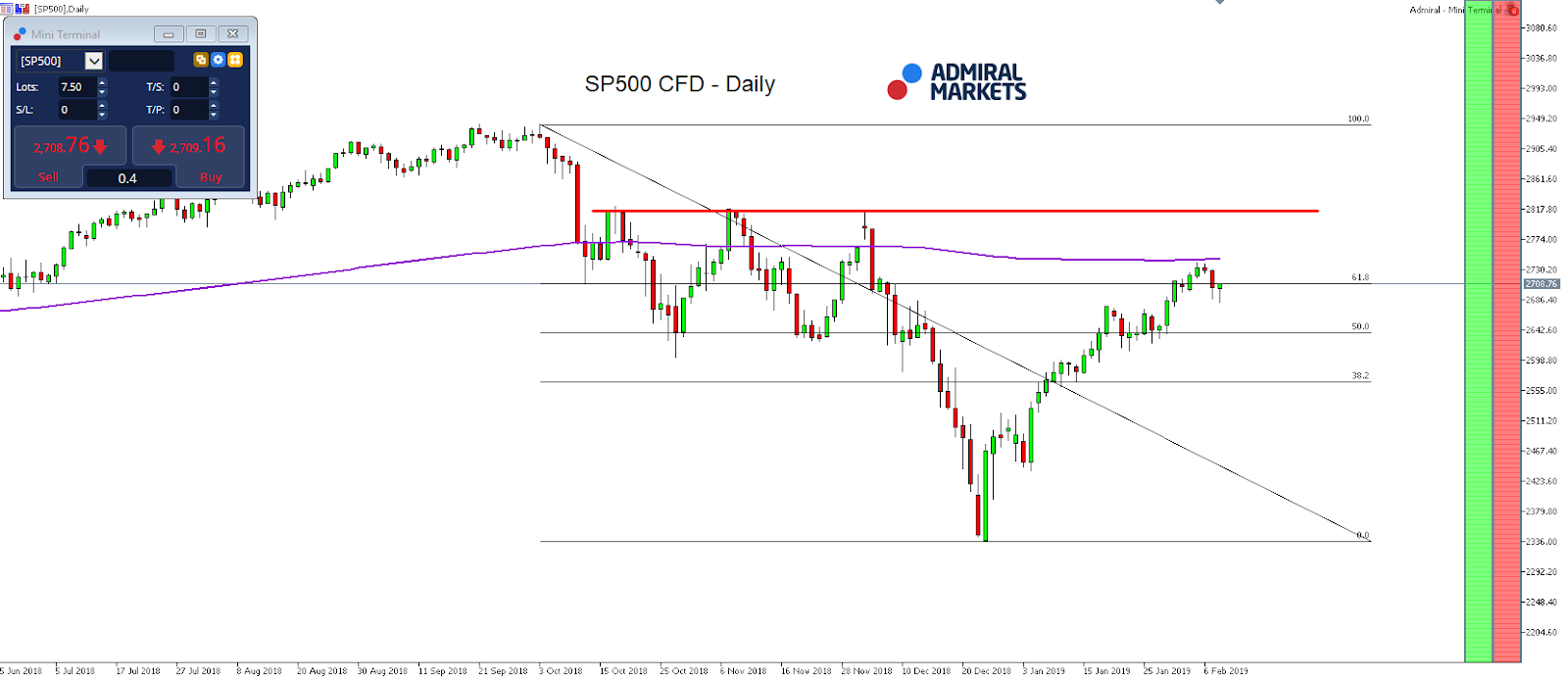 S&P500 CFD daily chart