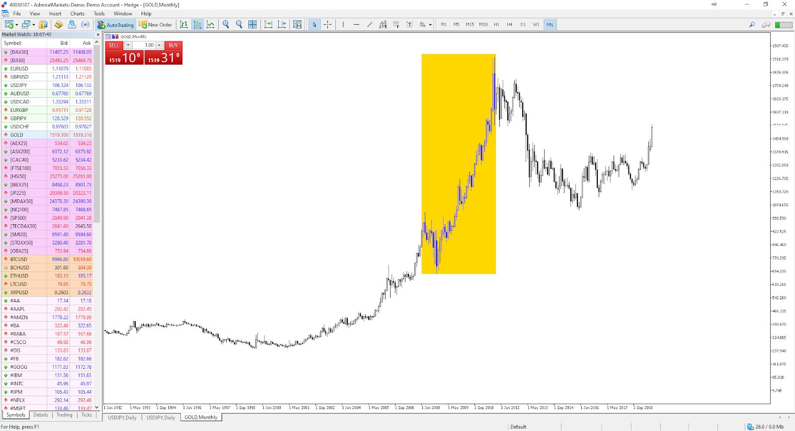 Đầu tư Vàng trong thời kỳ khủng hoảng kinh tế