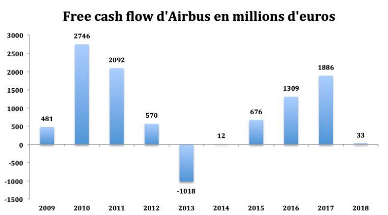Analyse du Free Cash Flow d'Airbus, c'est-à-dire de la Trésorerie de l'action Airbus