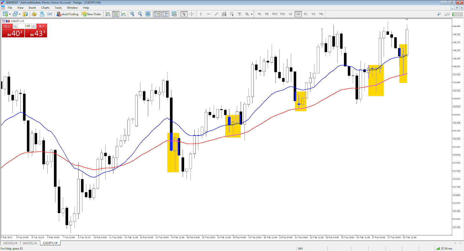 CAD/JPY 4 hour chart