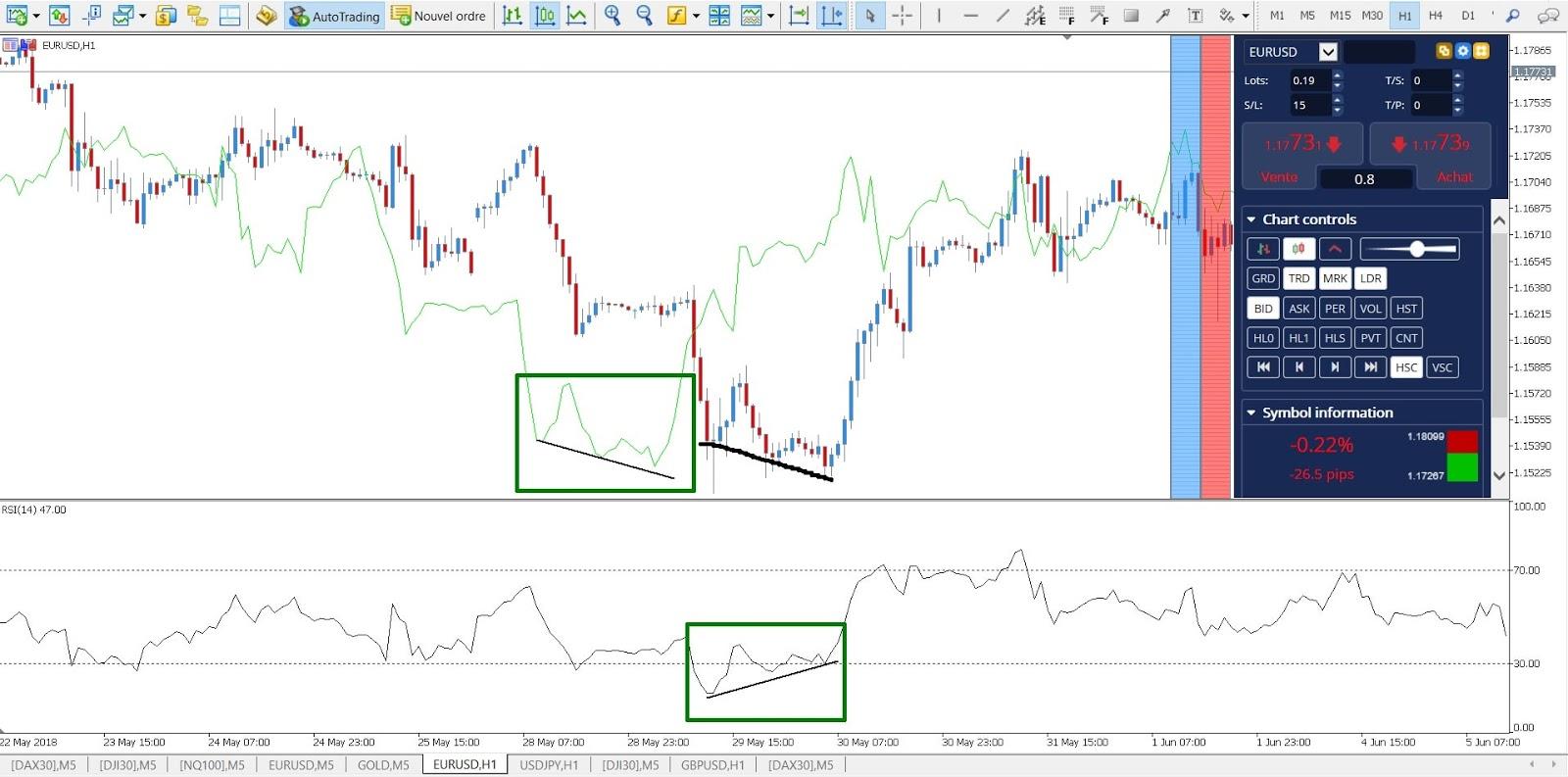 Trading de divergencias con indicadores rsi
