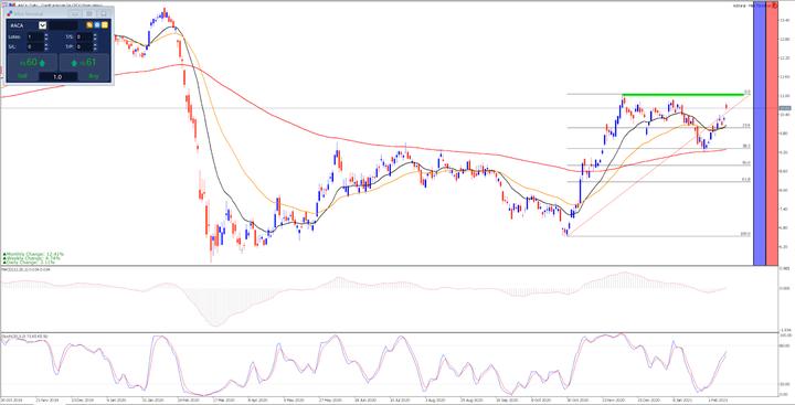 Commerzbank e Crédit Agricole - Grafico giornaliero Meta Trader 5