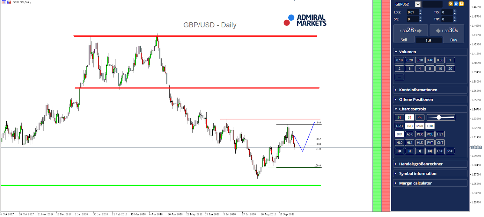 GBPUSD Daily Chart