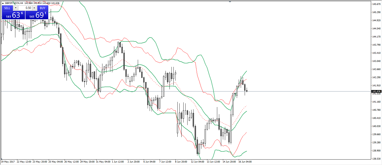 Quelle: GBP/JPY H4 Chart, AM MT4 Platform,16. Juni, 20:00