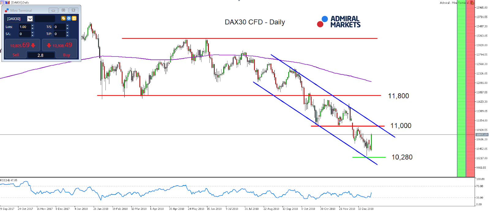 DAX30 CFD Daily