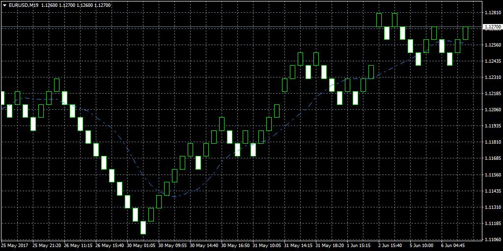 10-Perioden Moving Average in einem EUR/USD Renko