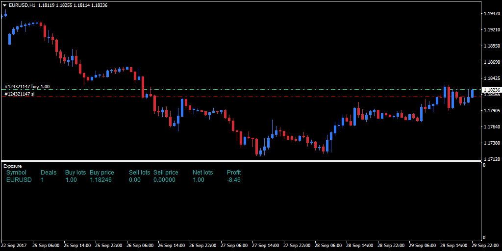 iExposure indicator added to an hourly EUR/USD chart
