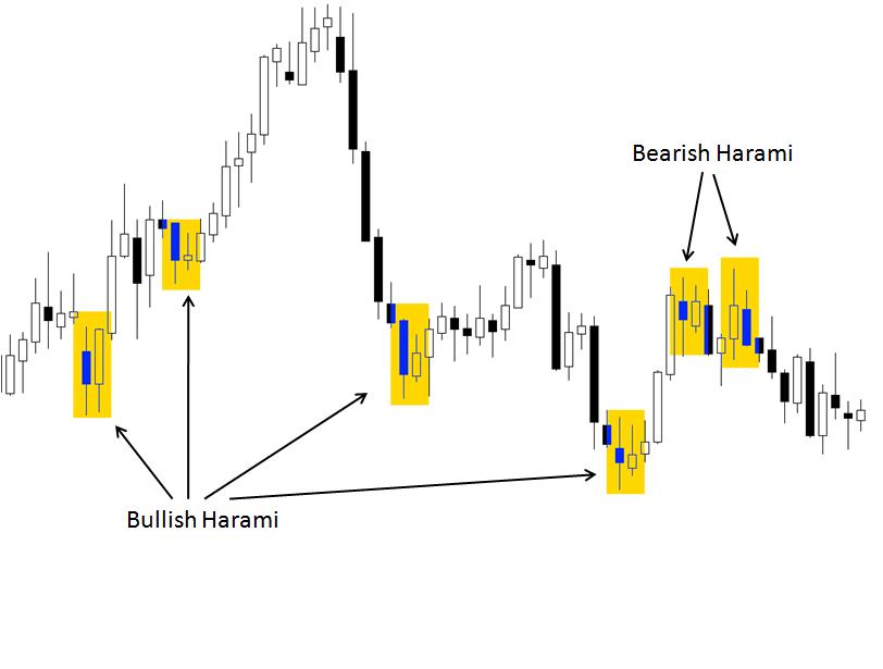 Bullish and Bearish Harami candles