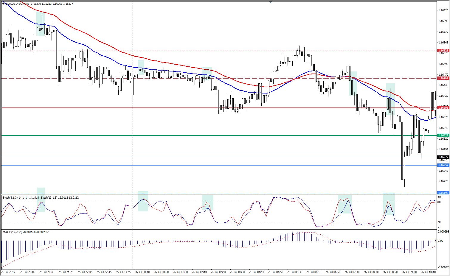 Admiral Pivot support EUR/USD M5 Chart
