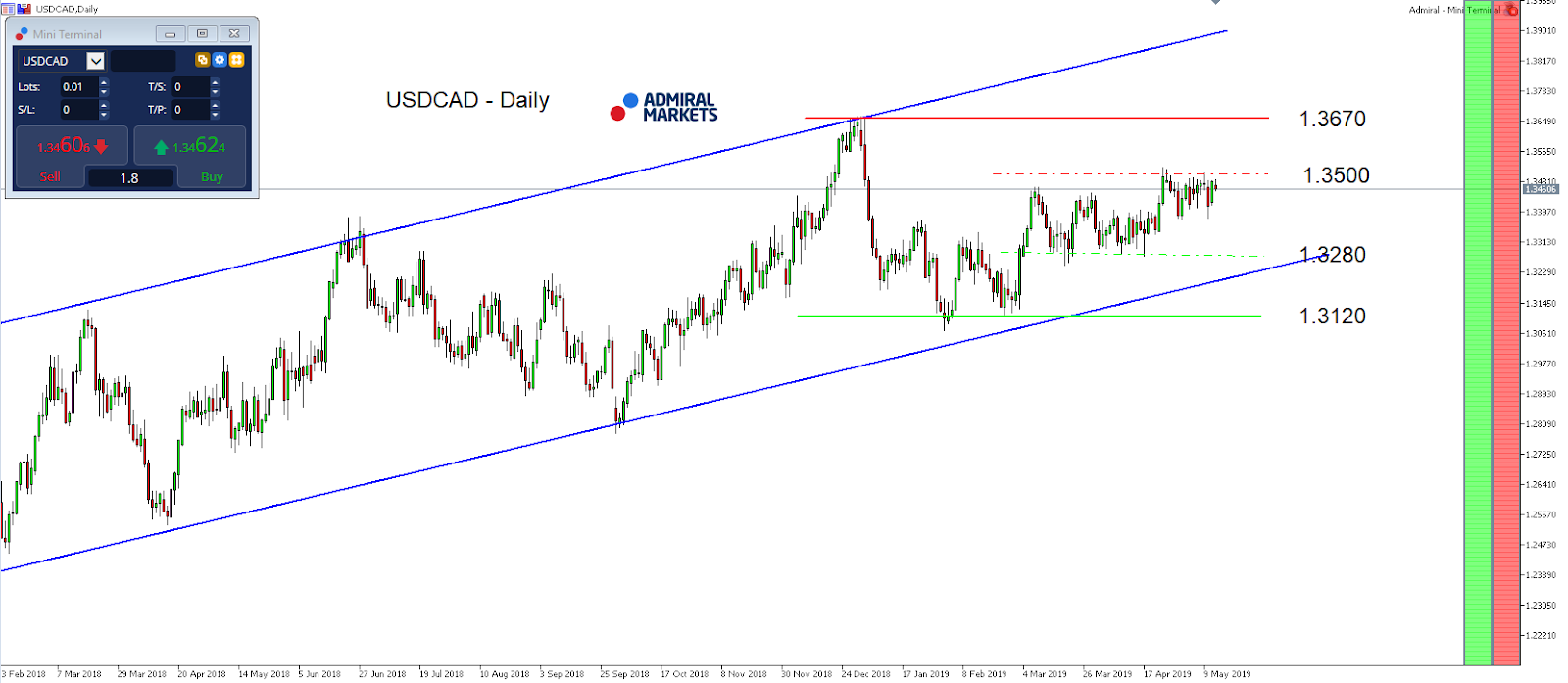 USD/CAD index daily chart