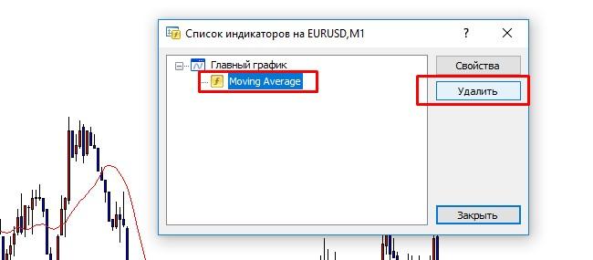Как отключить индикатор в MetaTrader 4