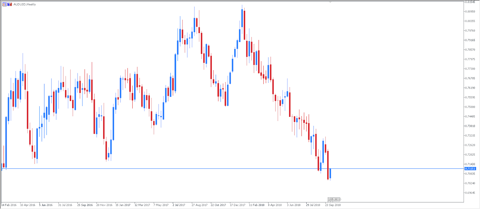 Technical Analysis - AUDUSD