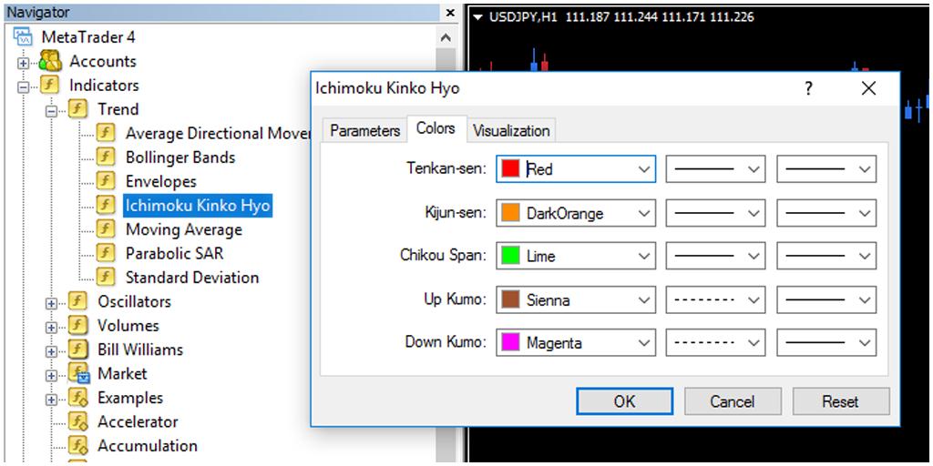 MT4 Ichimoku indicator subfolders