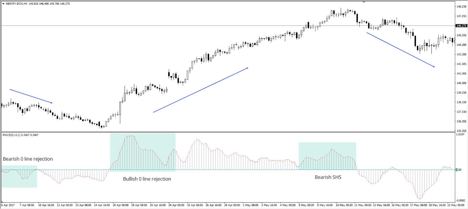 MACD Bullish 0 Line Rejection on GBP/JPY H4 Chart