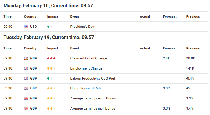 Monday and Tuesday Economic Events for USD and GBP