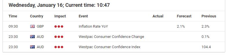 Forex Calendar - Economic Announcements