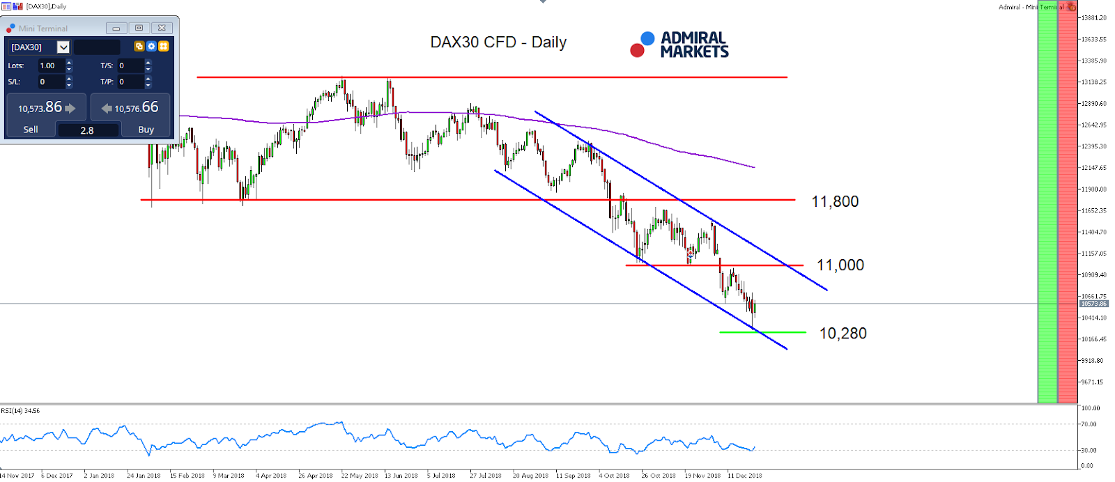 DAX30 Daily