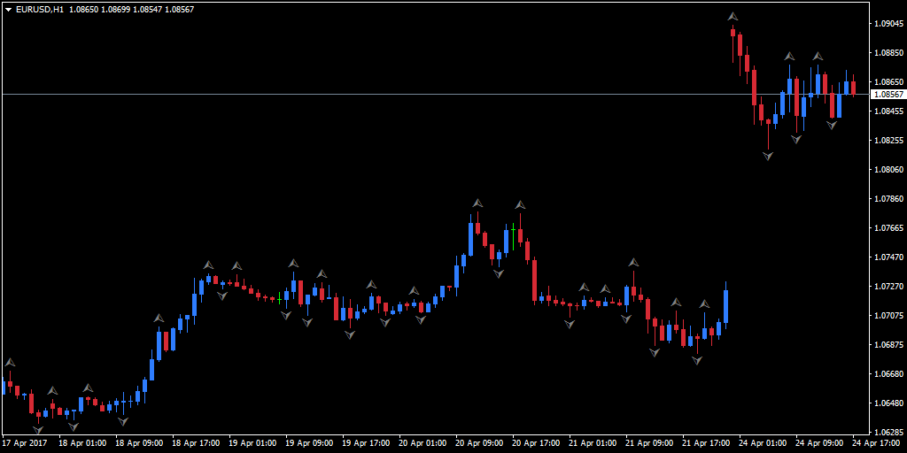 MT4 fractals marked on an hourly EUR/USD chart, using the default settings for colour and line-thickness