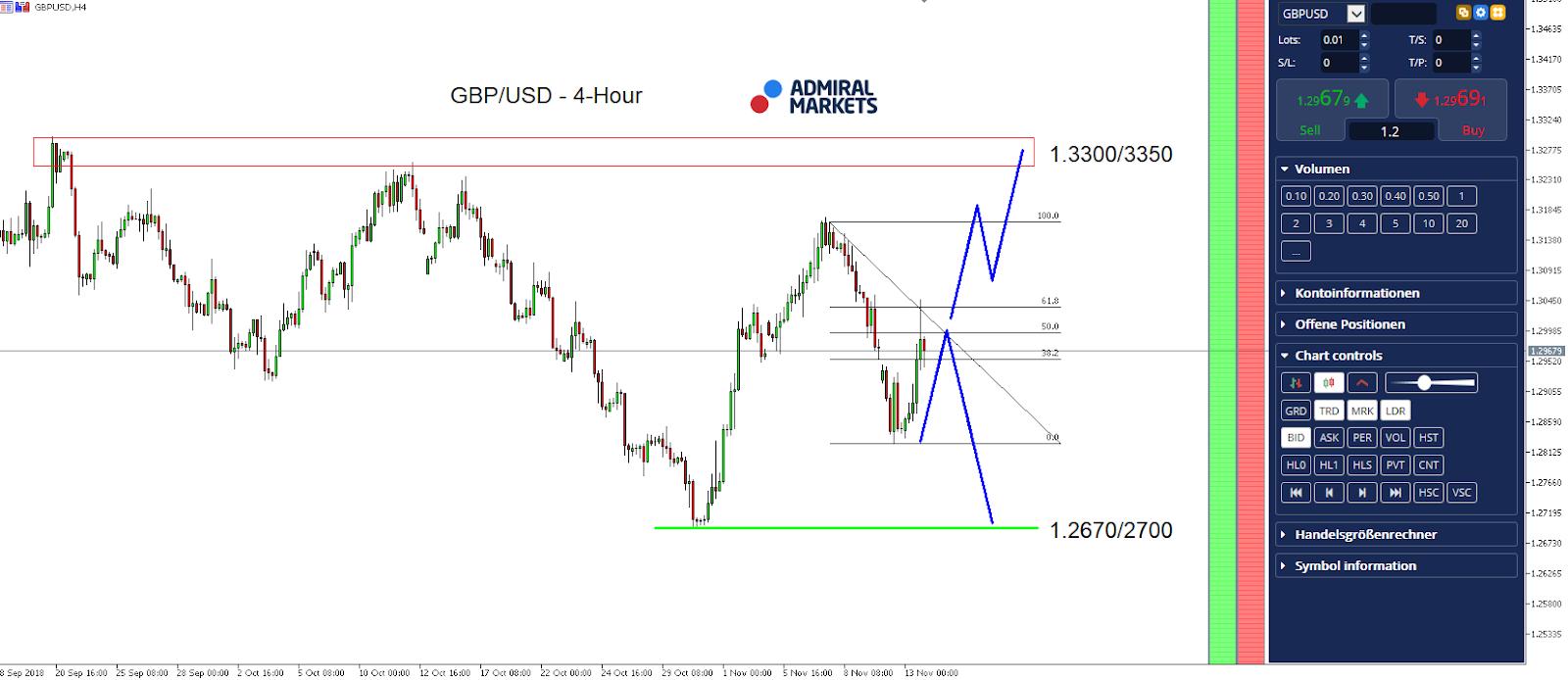 GBPUSD 4 hour chart