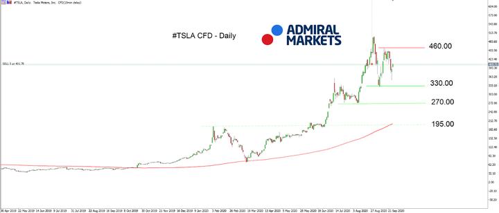 Admiral Markets MT5 s MT5SE Add-on TSLA graf