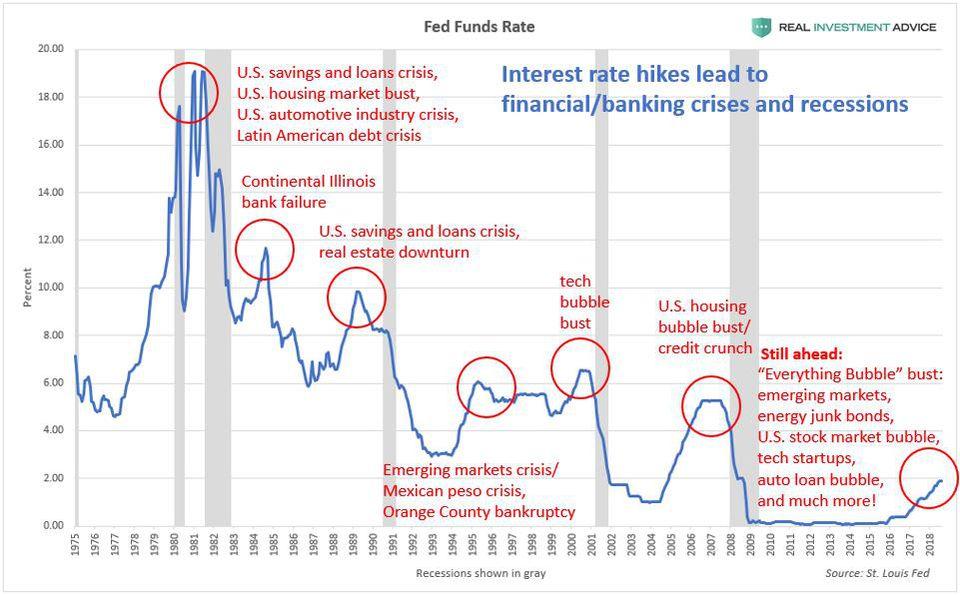 Zusammenhang Zinserhöhungen und Finanzkrisen: Jahresvergleich seit 1975